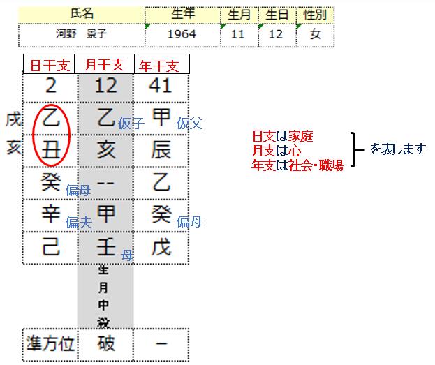 河野景子さん算命学