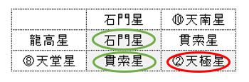 河野景子さん算命学図2