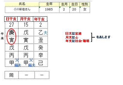 小川彩佳さん算命学1