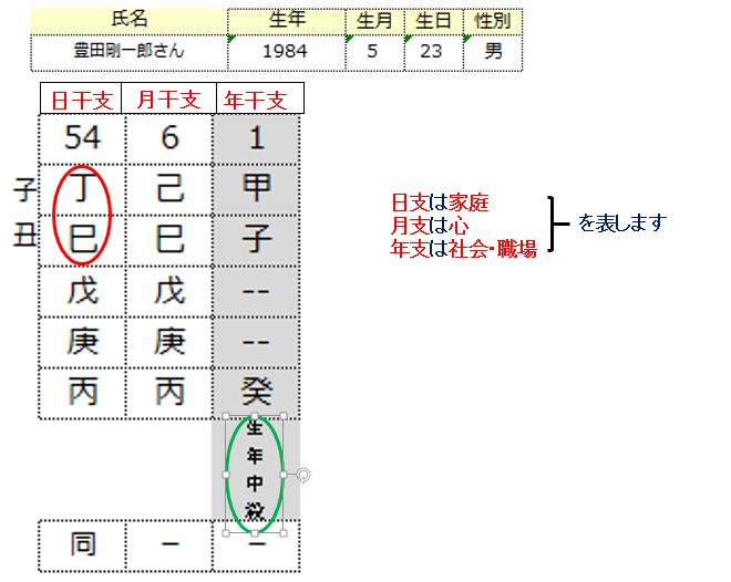 豊田剛一郎さん算命学1