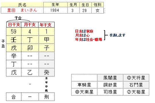 里田まいさん命式
