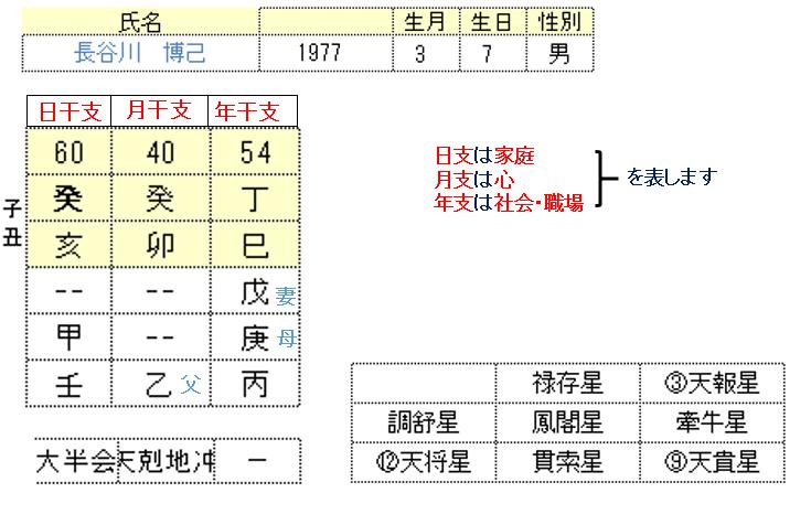長谷川博己さん.算命学