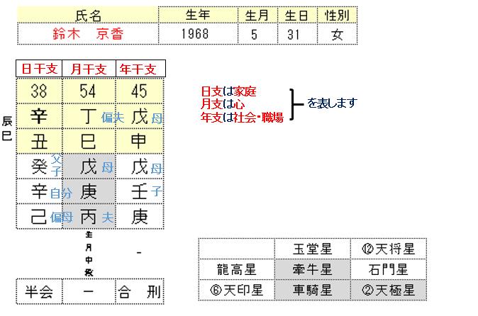 鈴木京香さん算命学
