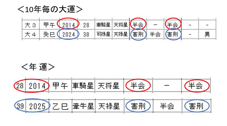 神田沙也加さん運勢