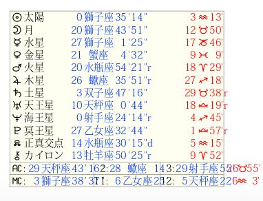坂本昌之さん&朝海ひかるさんホロスコープ2