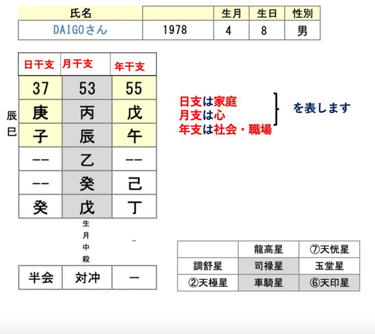 DAIGOさん算命学