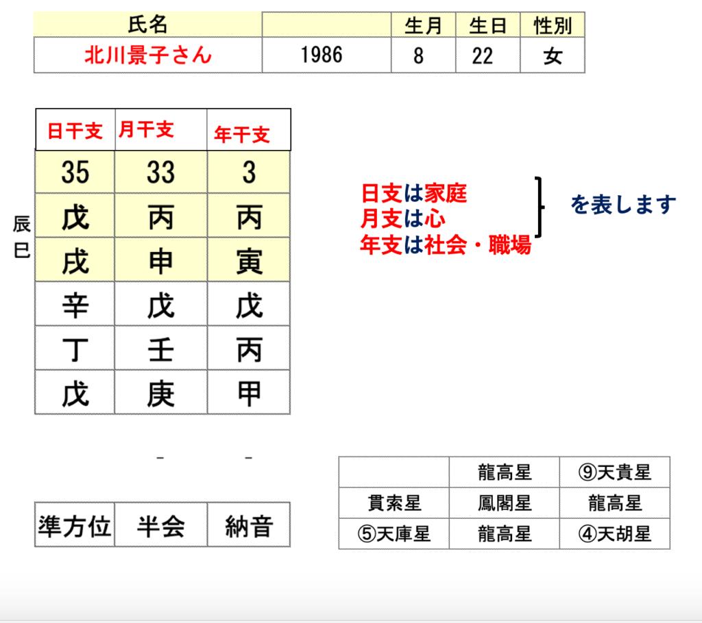 北川景子さん算命学