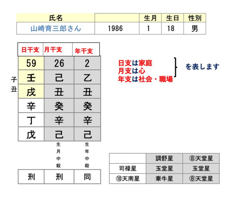 山崎育三郎さん算命学