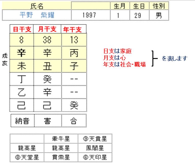 平野紫耀さん算命学